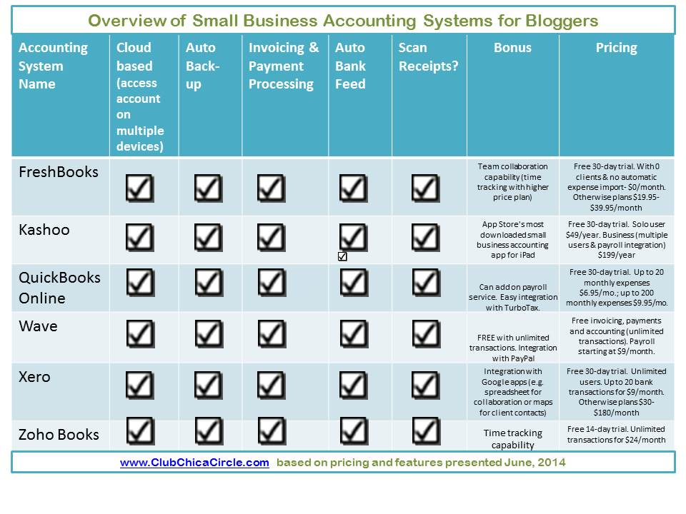 Spreadsheet or Accounting System for Small Business Tracking?