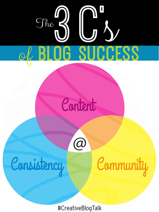 Blog Success Framework